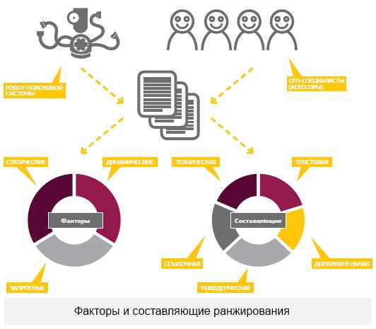 Факторы продвижение сайта яндекс темы для создания сайта на информатике