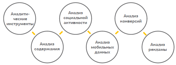 Возможности счетчика Google Analytics