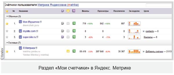 Проверка установки Яндекс.Метрики на сайт